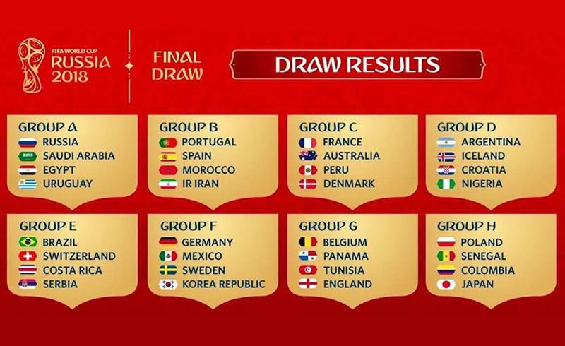 Keputusan akhir undian Kumpulan Piala Dunia 2018