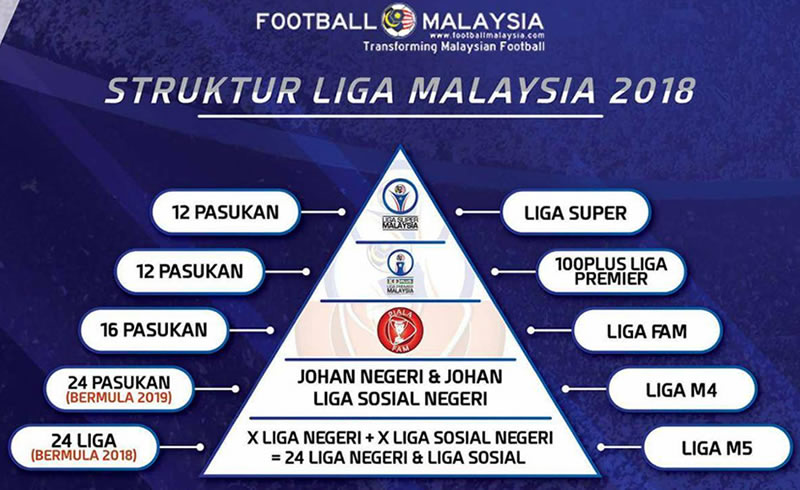 Liga Malaysia Structure from 2018