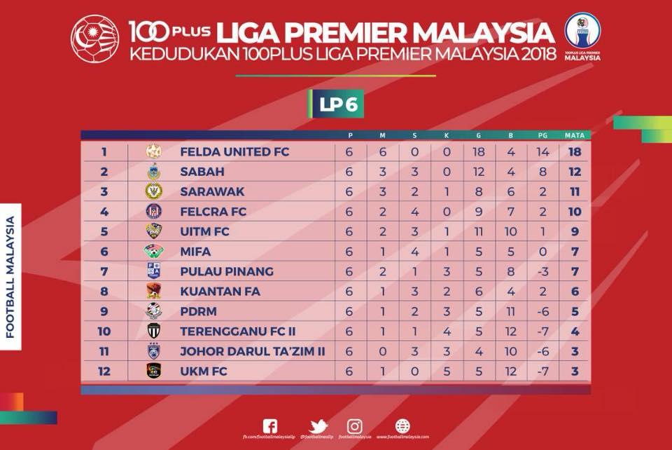 Liga Premier standings GW6 2018